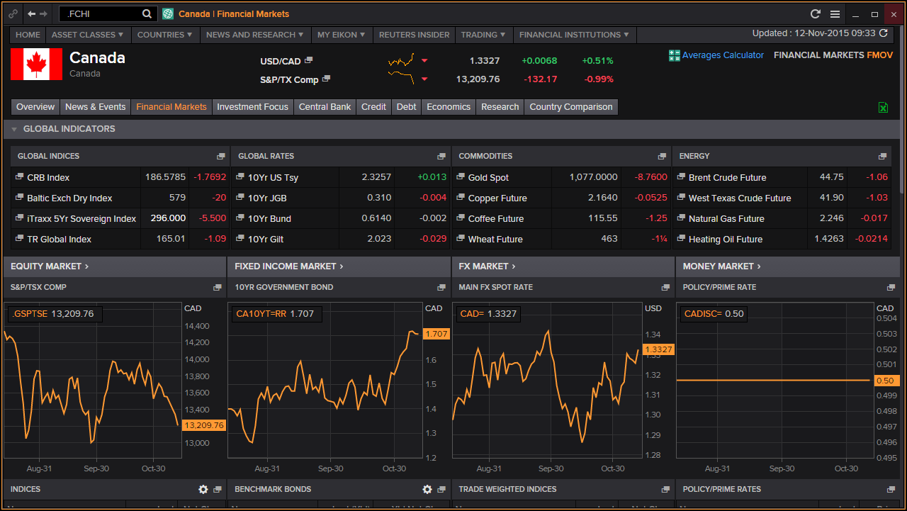 Eikon country overview